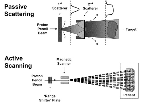 Intensity-modulated radiation therapy, protons, and the risk of second cancers